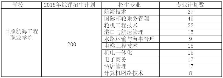 日照航海工程职业学院2018年高职(专科)综合评价招生简章